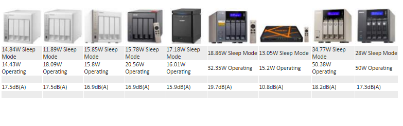 What is the Best 4 bay Qnap NAS for Power Consumption and noise