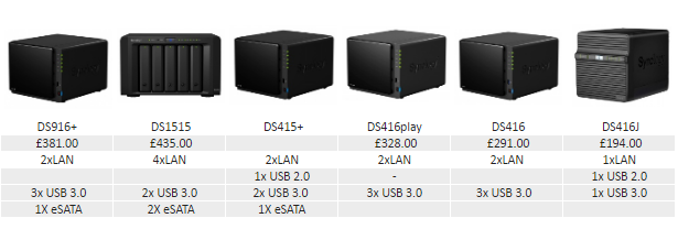 What is the Best 4 bay Synology NAS for Connectivity 2