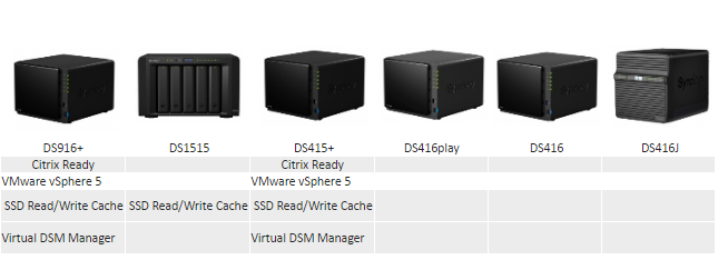 What is the Best 4 bay Synology NAS functionality 5