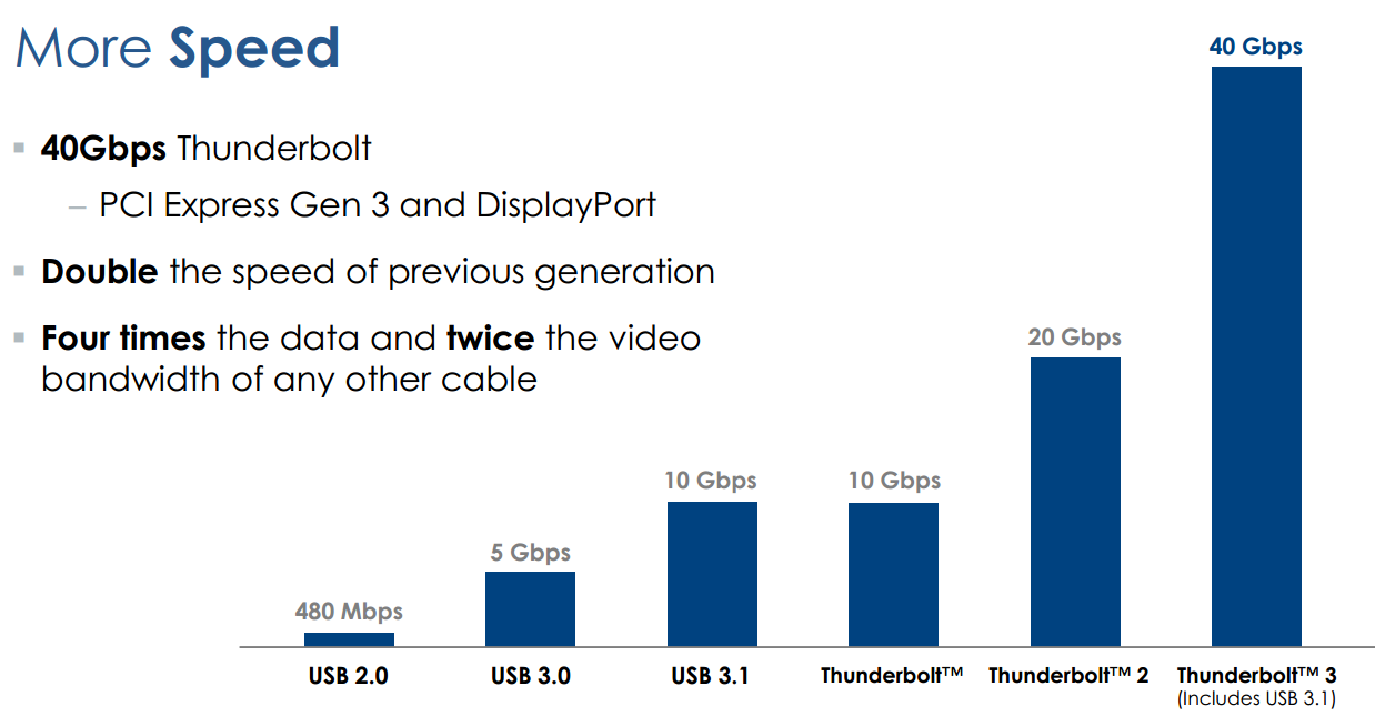Daisy Chain via Thunderbolt 2017 4K 5K Monitor thunderbolt speed