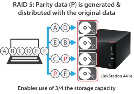 The Buffalo RAID 5 NAS server for home and business NAS HDD