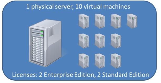 one server houses 10 virtual machine servers