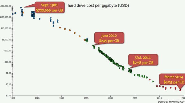 Hard Drive Cost Per Gigabyte 2017 2018