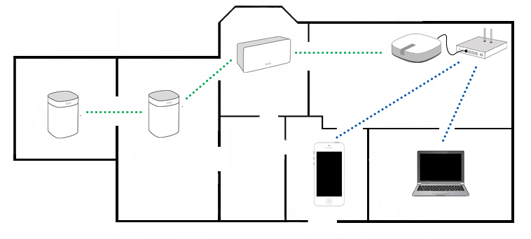 What is the best NAS for my Sonos Sound System diagram