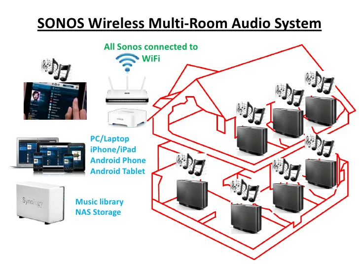 What Is The Best Nas For My Sonos Wireless Sound System 4 Nas Compares