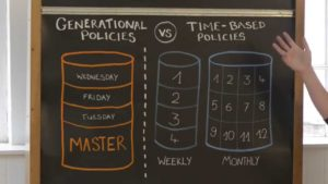 Generational vs Time Based Backup NAS