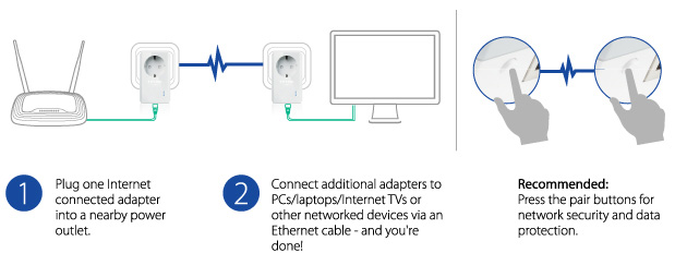 How To Pair Powerline Adapters Easy  U2013 Nas Compares