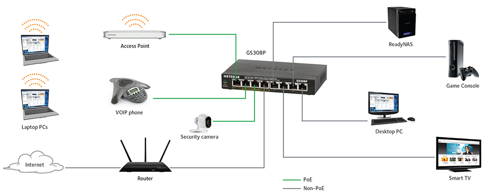 Ethernet Switch Wiring - Fusebox and Wiring Diagram symbol-player -  symbol-player.id-architects.itdiagram database - id-architects.it